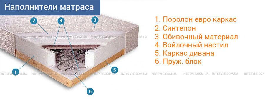 Наполнители матарса. Реставрация мягкой мебели своими руками. Пошаговая инструкция реставрации кровати.
