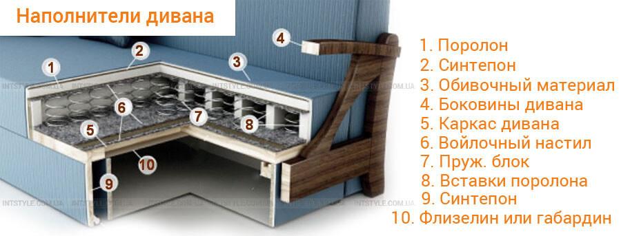 Наполнители дивана. Реставрация мягкой мебели своими руками. Пошаговая инструкция.